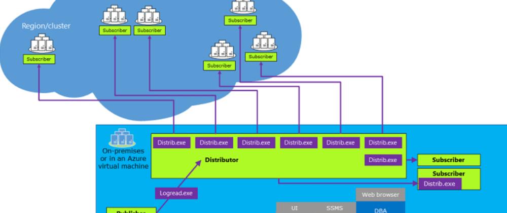 Cover image for On-Premises SQL Database Transactional Replication to Azure SQL Database
