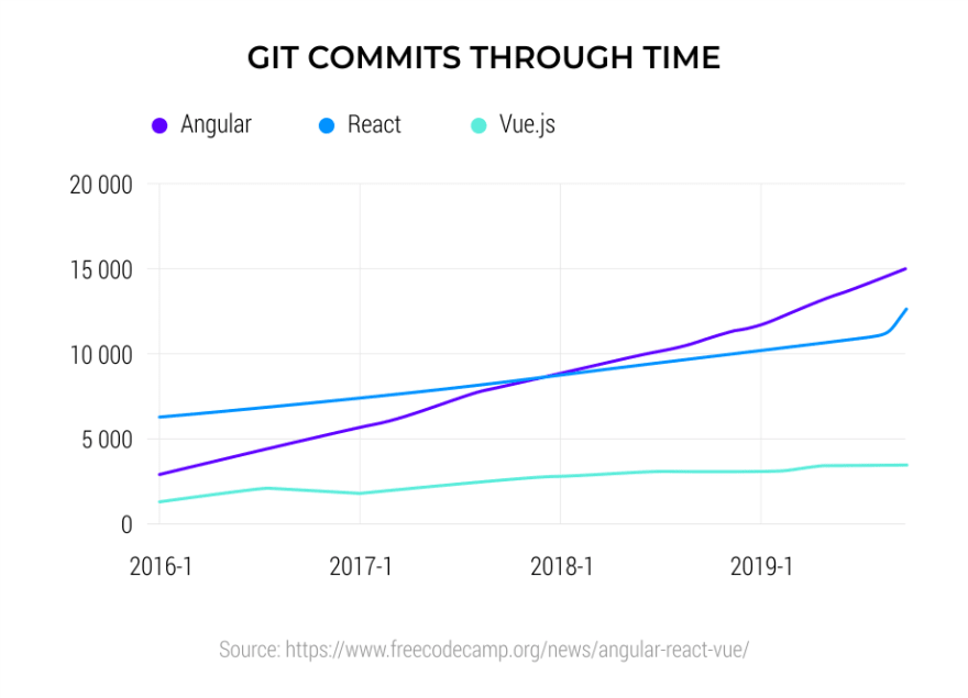 Git-commits-through-time