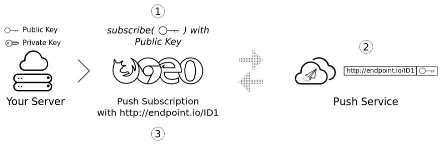 A diagram showing a server, browser, and endpoint. The server has a public and private key. The browser uses the public key to subscribe to the endpoint.