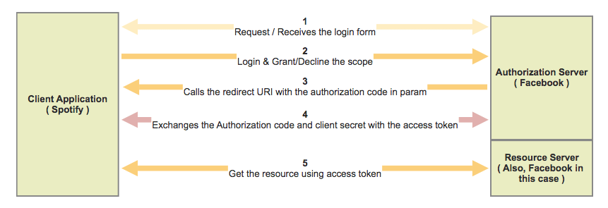 OAuth Authorization Code Flow
