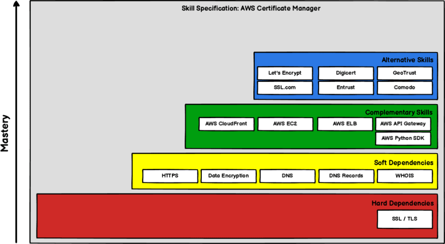 AWS Certificate Manager Skills Specification