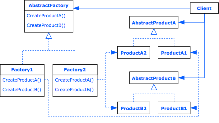 Design Pattern Abstract Factory