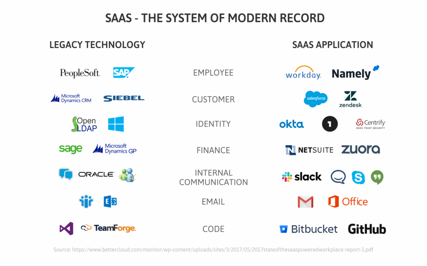 SaaS---the-system-of-modern-record