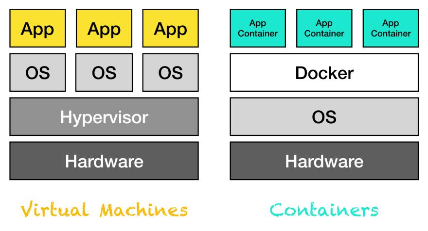 vm vs container