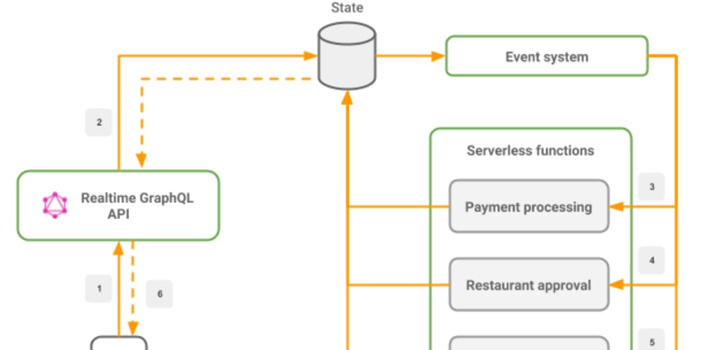 Different ways of adding your Business logic to Hasura - DEV