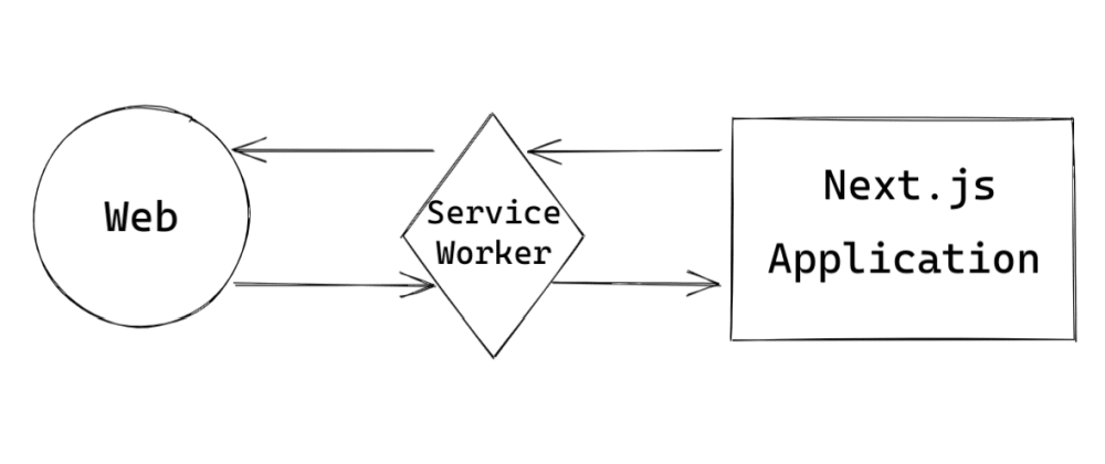 Cover image for Adding a service worker into your Next.js application