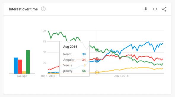 Interest in frameworks over time
