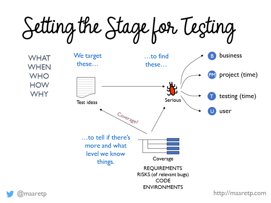 Setting the Stage for Testing