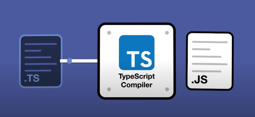 Diagram describing the TypeScript compiler