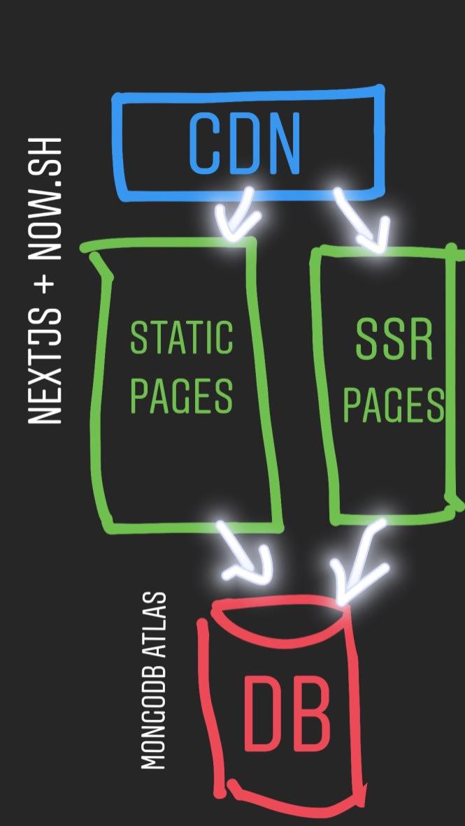 zeit now NextJS basic architecture diagram