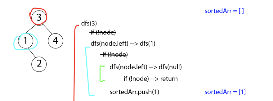 can push 1 to the sorted array