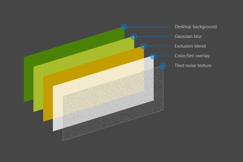 Micrososft's acrylic recipe