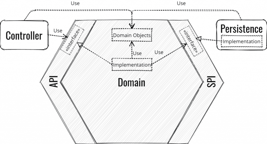 Implementation of the Hexagonal Architecture