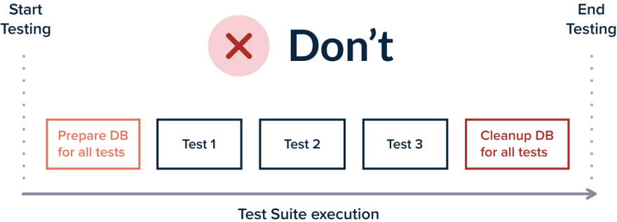 Cleanup all tests