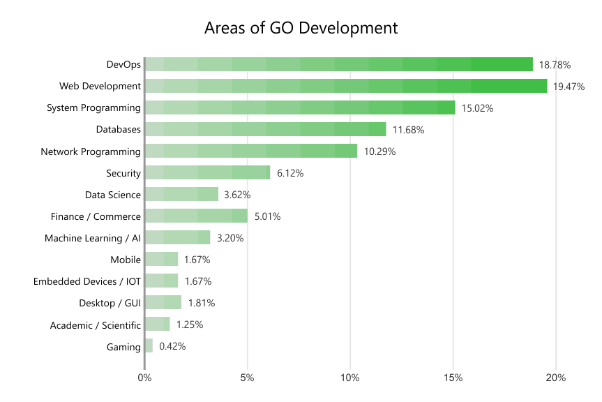 Golang devOps adoption survey