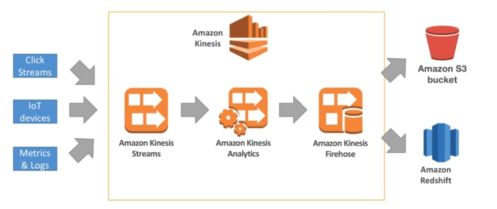 Cover image for Event Streaming and AWS Kinesis