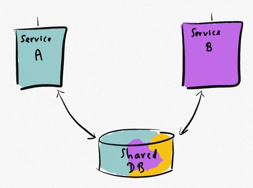 Sharing a database