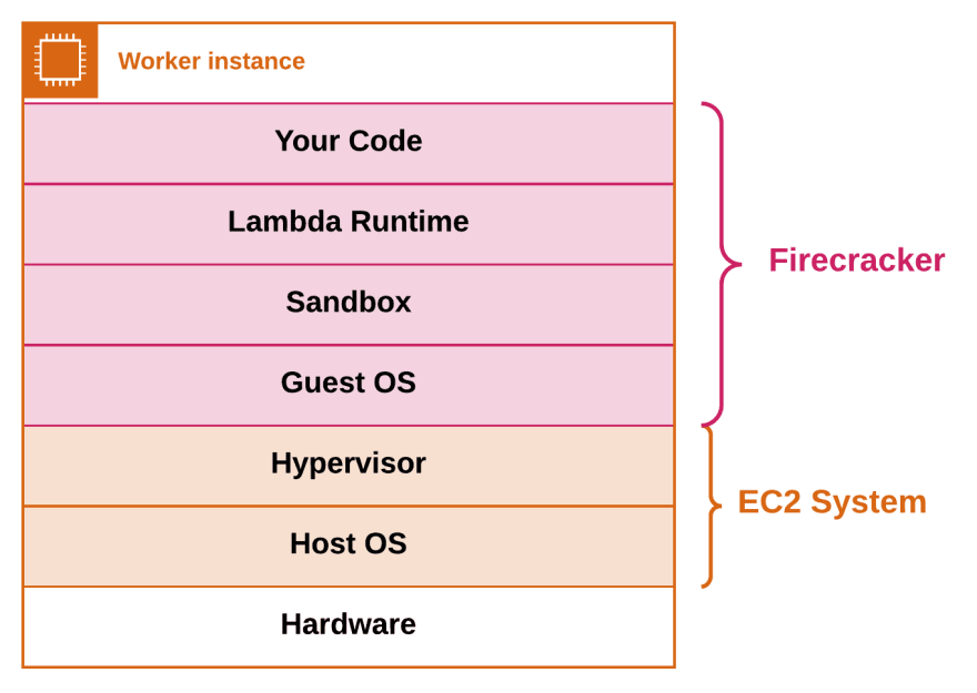 Lambda virtualization stack