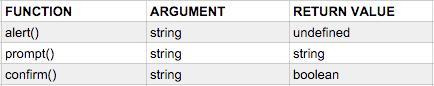 http://dl.dropboxusercontent.com/s/k9dngo7upljf8hs/function-arguments-returns.png