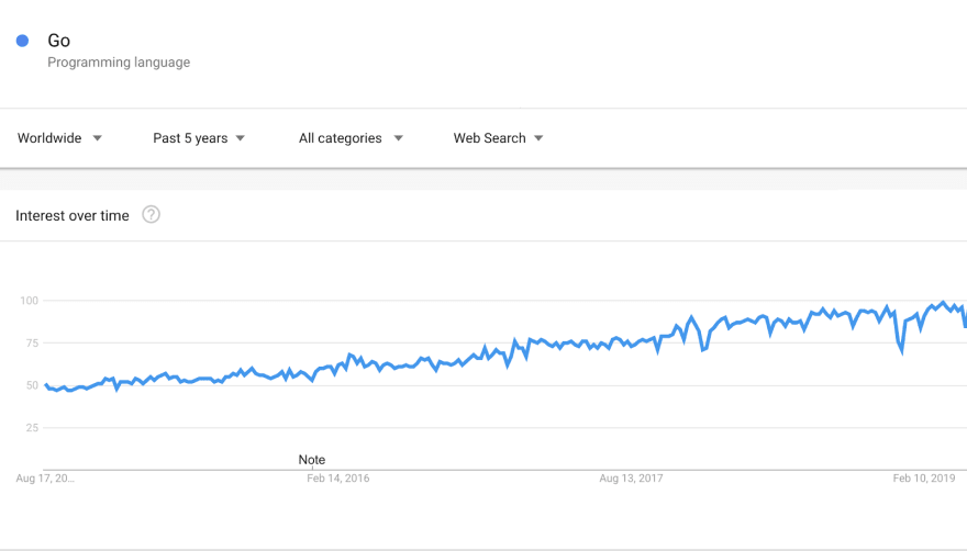GoLang Trend