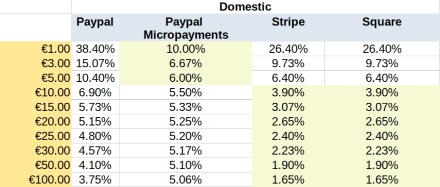 domestic sales table. products under 5 euro is best to go with paypal micropayments. otherwise go with Stripe or Square
