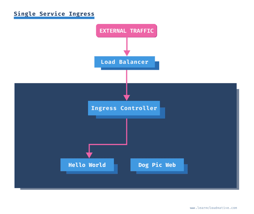 Single Service Ingress
