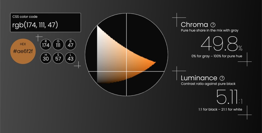 Triangulum Color Picker's user interface, showing that the color code of #ad702e corresponds to the hue of 30 degrees, the share of pure hue to be 49.8%, and the luminance contrast ratio is 5.11 to 1 against pure black