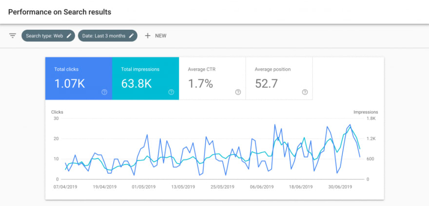 A screen grab showing an example screen from Google Search Console