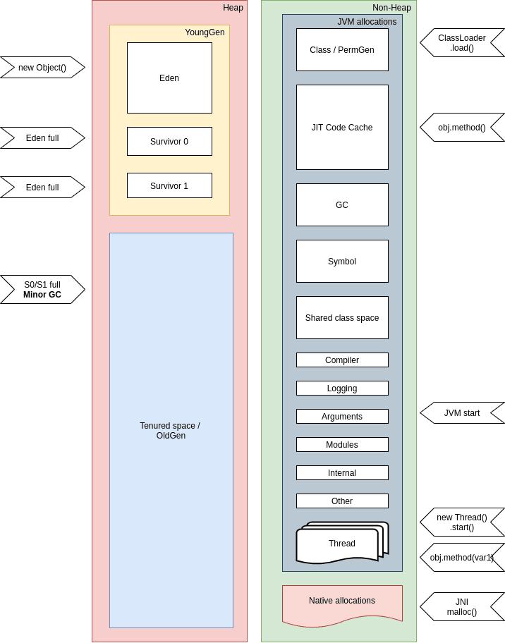 JVM memory pools
