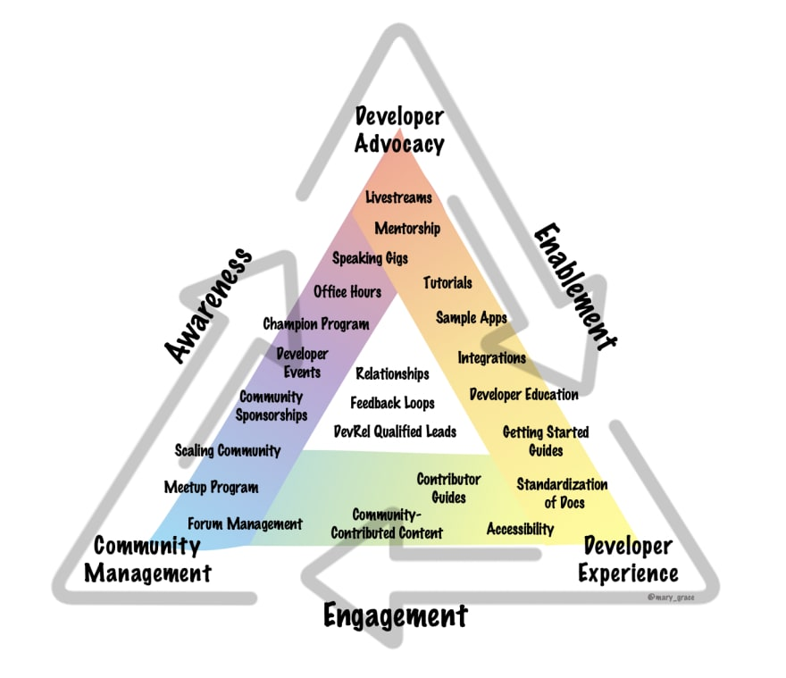 A triangle illustrating the responsibilities of a Developer Relations team and how the day-to-day tasks fall into the categories of Awareness, Enablement, Engagement.