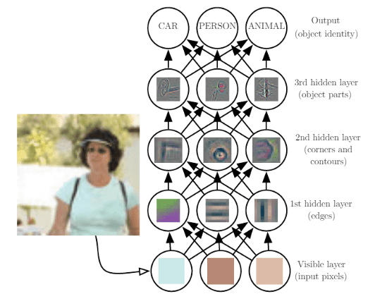 Illustration of a deep learning model