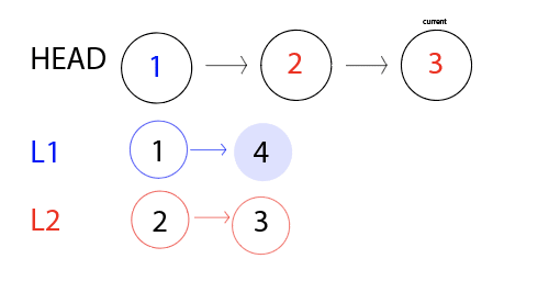 'Head' is now 1 > 2 > 3, and 3 is highlighted red because it came from L2. L1 is still on the node 4, and L2 is done, so none of its nodes are highlighted.
