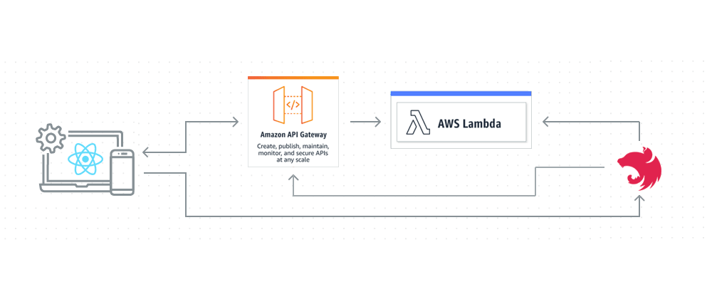 Cover image for Scalable Websockets with AWS API Gateway and AWS Lambda