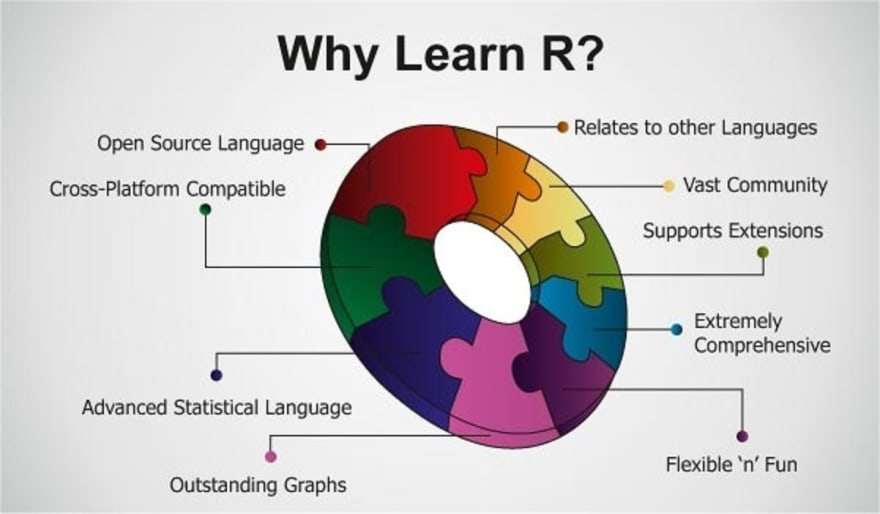 image credit: http://bigdatasciencetraining.com/importance-of-learning-r-for-data-science/