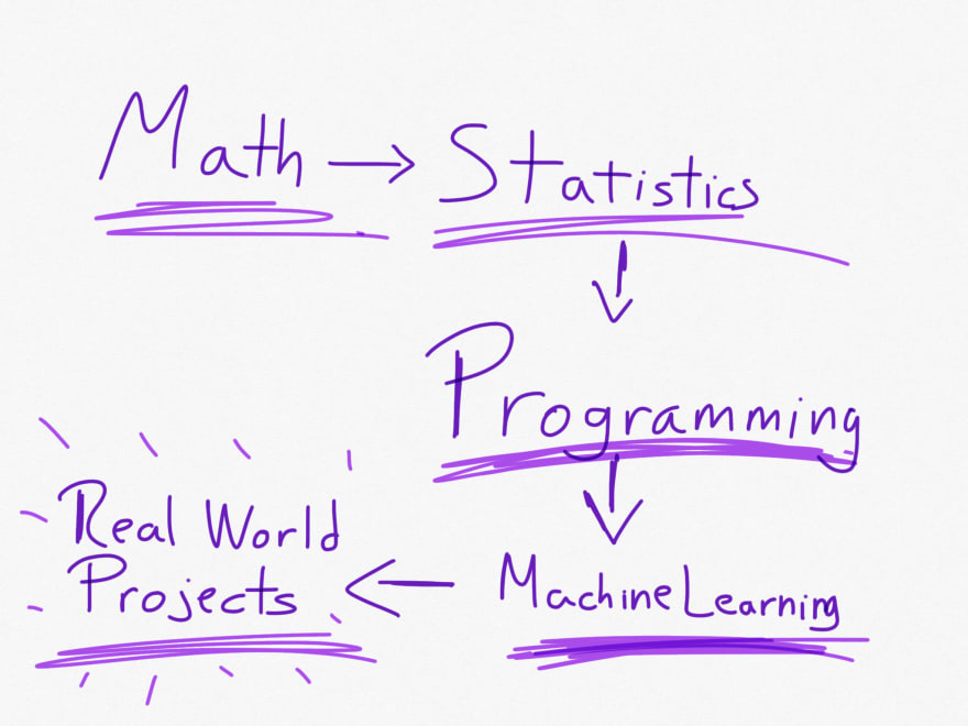 Machine Learning learning path