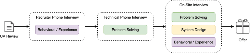 Tech Interview Process