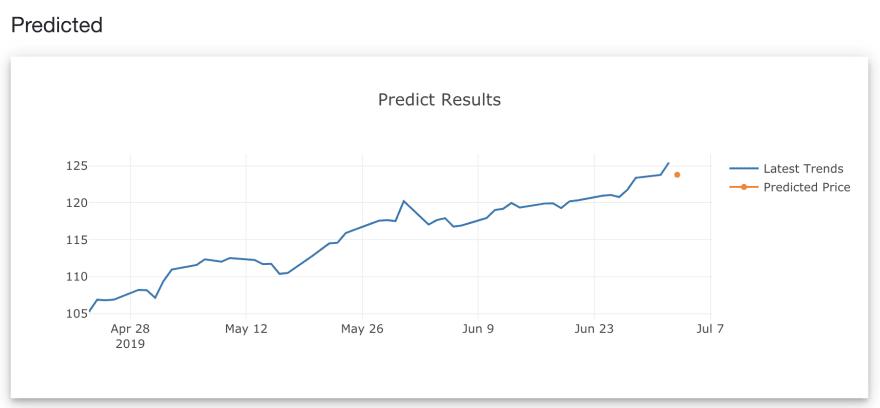 Predict the 51st day