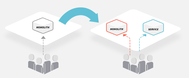 Using API Gateways to Facilitate Your Transition from Monolith to Microservices