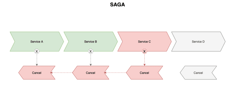 Cover image for SAGA Pattern para microservices