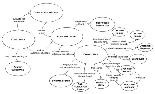Domain-Driven Design Patterns