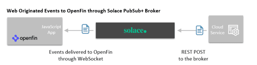A diagram of web originated events to OpenFin through the Solace PubSub+ broker