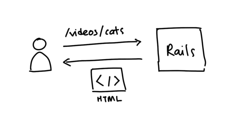 Multi-Page Rails