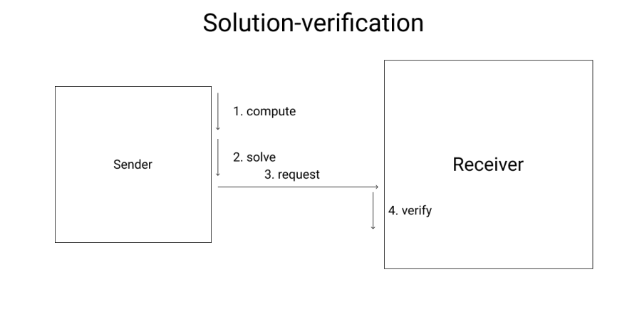 In solution-verification the task is either already known or self-chosen. The requestor solves the task and sends the answer to the service pre-maturely. The service can verify the solution and directly grant access to the requestor.