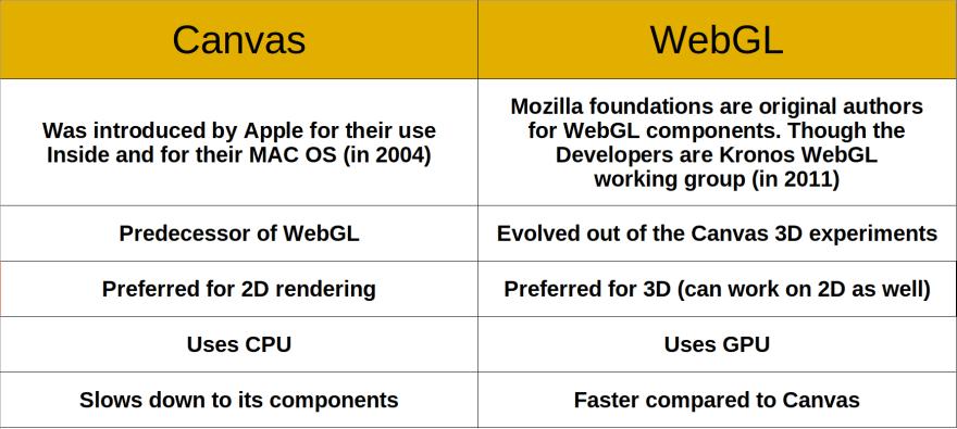 canvas vs webgl comparison table