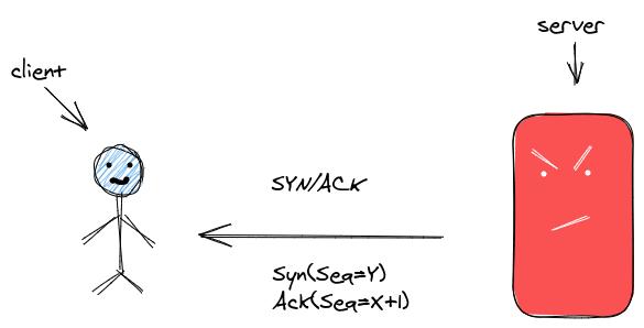 SYN/ACK server