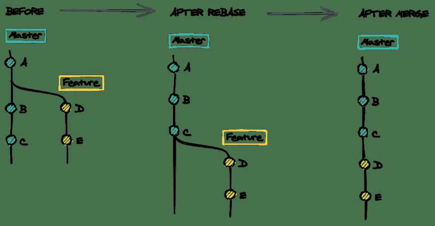 Rebase and merge