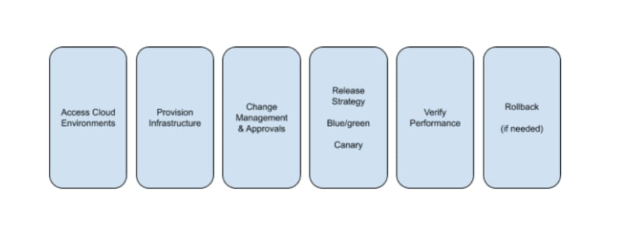 Stages of Continuous Delivery