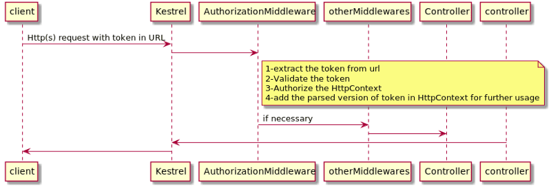 From URL JWT token authentication & manually authorizing
