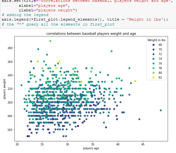 the result of a plot using completely the object-oriented method