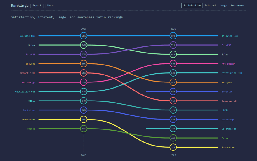 CSS Frameworks Comparision - 2020 Survey.